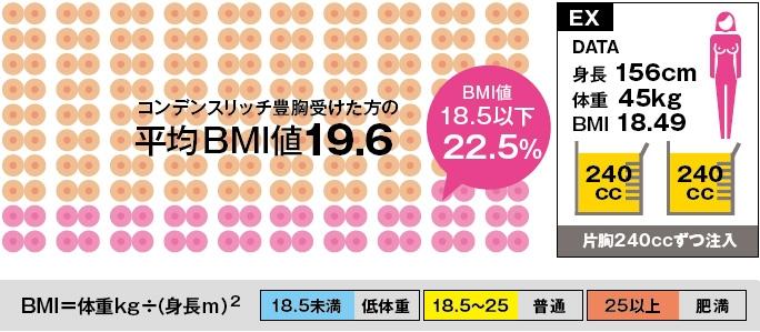 豊胸 脂肪注入 BMI値